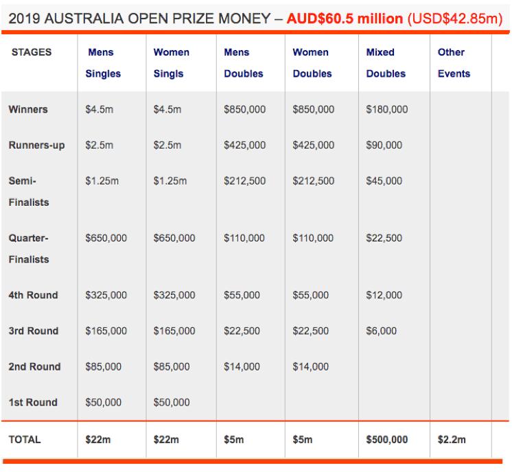 Australian Open 2019 Prize Money TennisPAL