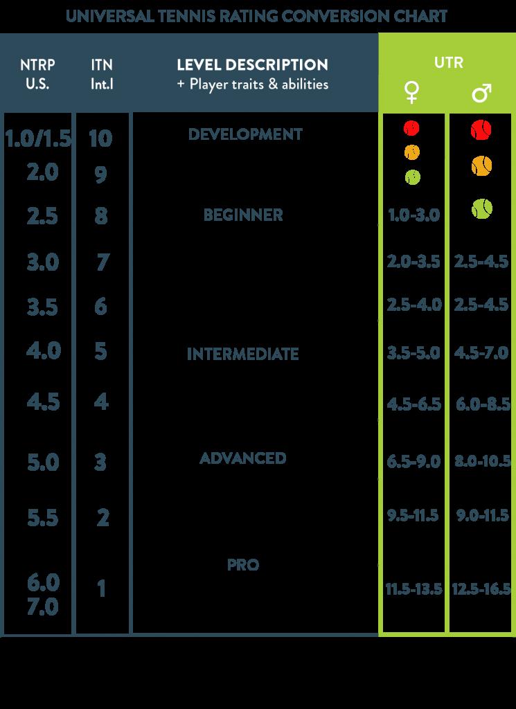 UTR skill chart TennisPAL